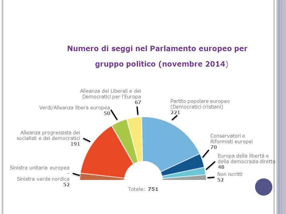 I PARTITI POLITICI EUROPEI Numero di seggi nel Parlamento europeo per gruppo politico (novembre 2014) Verdi/Alleanza libera europea 50 Conservatori e