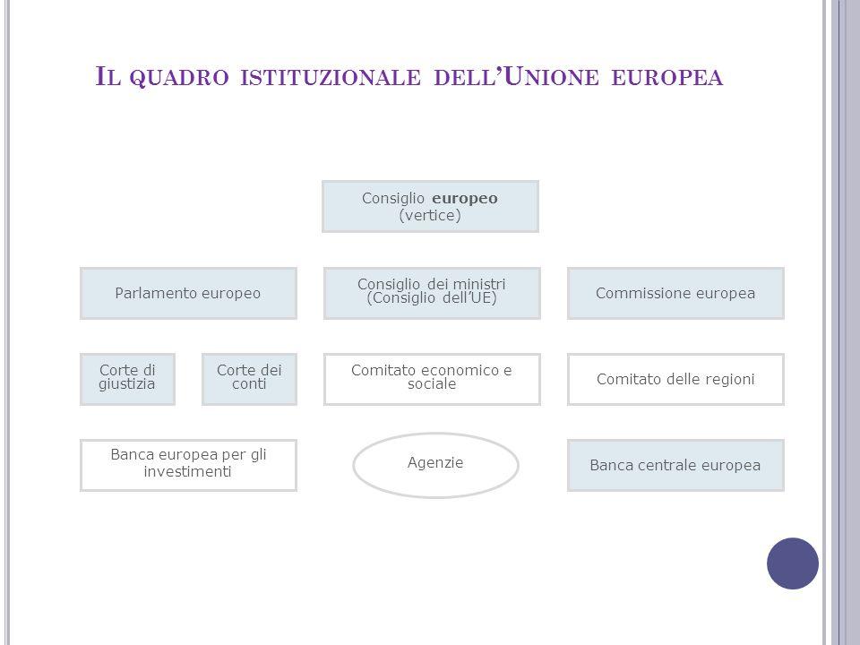 Parlamento europeo Corte di giustizia Corte dei conti Comitato economico e sociale Comitato delle regioni Consiglio dei ministri (Consiglio dell'UE) C