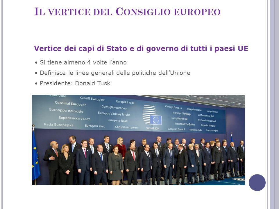 I L VERTICE DEL C ONSIGLIO EUROPEO Si tiene almeno 4 volte l'anno Definisce le linee generali delle politiche dell'Unione Presidente: Donald Tusk Vert