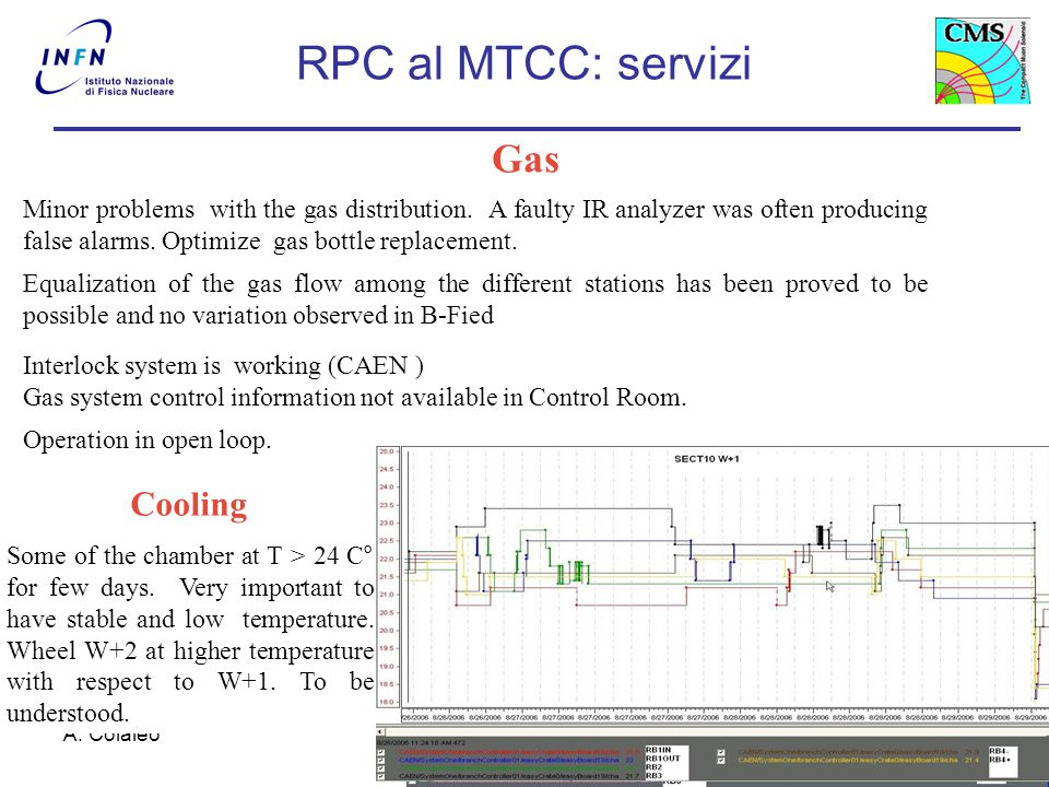 A. Colaleo15 Minor problems with the gas distribution. A faulty IR analyzer was often producing false alarms. Optimize gas bottle replacement. Equaliz