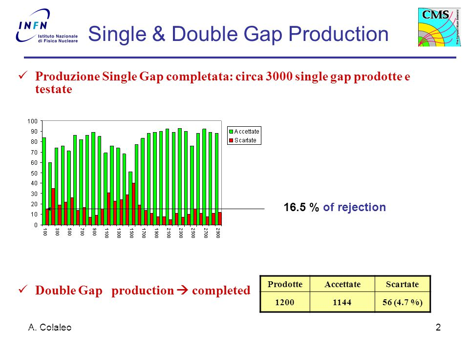 A. Colaleo2 Produzione Single Gap completata: circa 3000 single gap prodotte e testate Double Gapproduction  completed Single & Double Gap Production