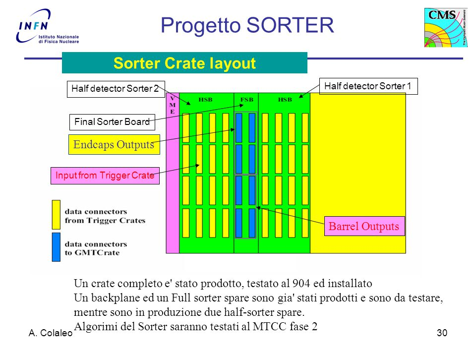 A. Colaleo30 Half detector Sorter 2 Half detector Sorter 1 Final Sorter Board Endcaps Outputs Input from Trigger Crate Barrel Outputs Sorter Crate lay