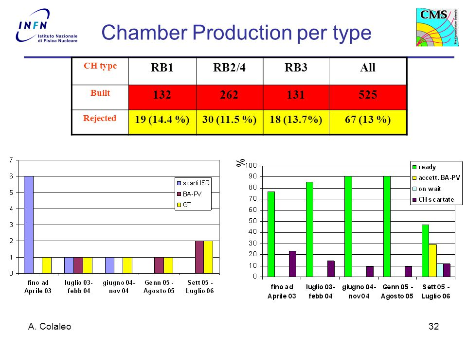 A. Colaleo32 CH type RB1RB2/4RB3All Built 132262131525 Rejected 19 (14.4 %)30 (11.5 %)18 (13.7%)67 (13 %) Chamber Production per type