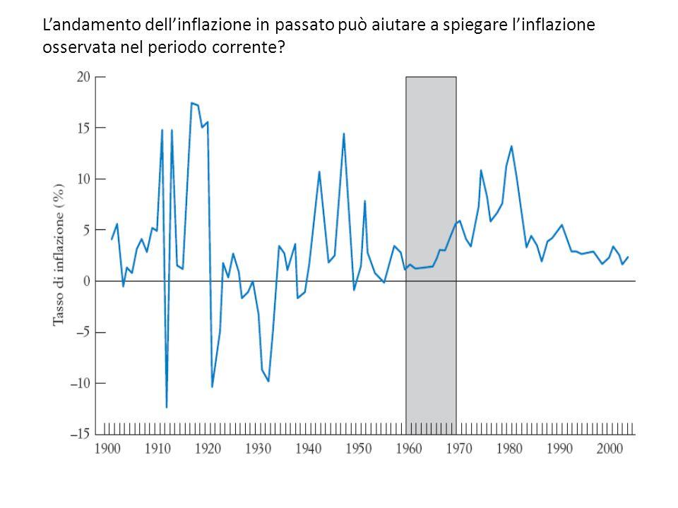L'andamento dell'inflazione in passato può aiutare a spiegare l'inflazione osservata nel periodo corrente