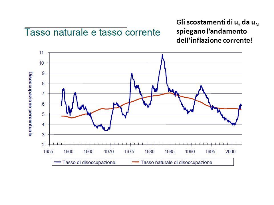 Gli scostamenti di u t da u N spiegano l'andamento dell'inflazione corrente!