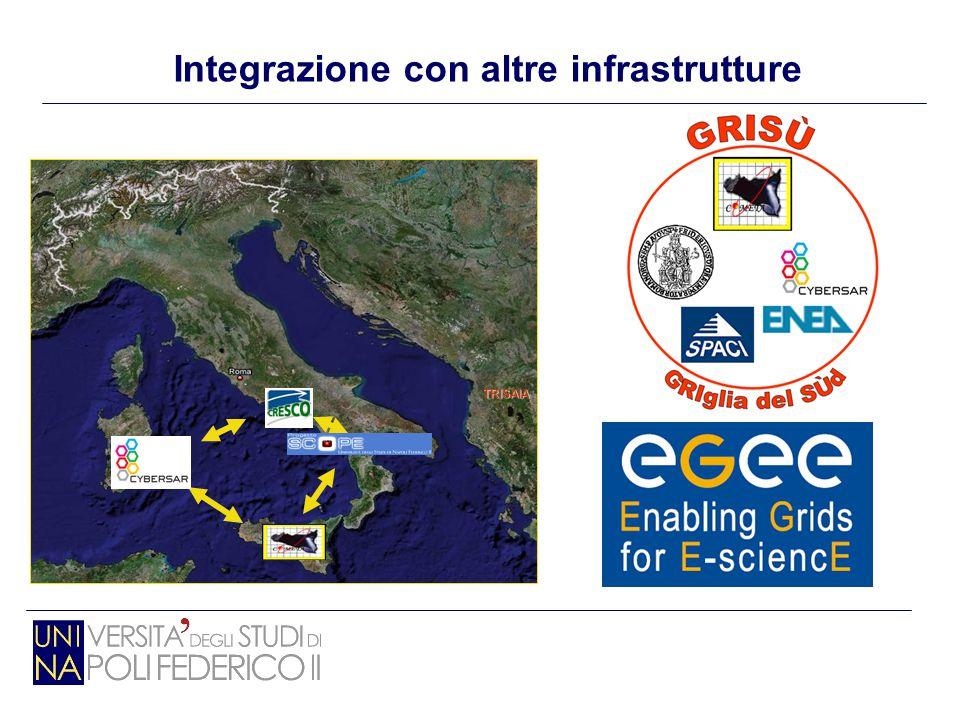 TRISAIA Integrazione con altre infrastrutture