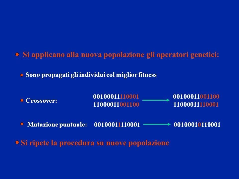 Si applicano alla nuova popolazione gli operatori genetici: Sono propagati gli individui col miglior fitness Crossover: Mutazione puntuale: Si ripete
