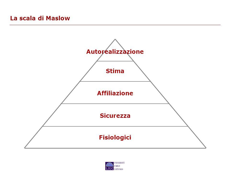 La scala di Maslow Autorealizzazione Fisiologici Sicurezza Affiliazione Stima