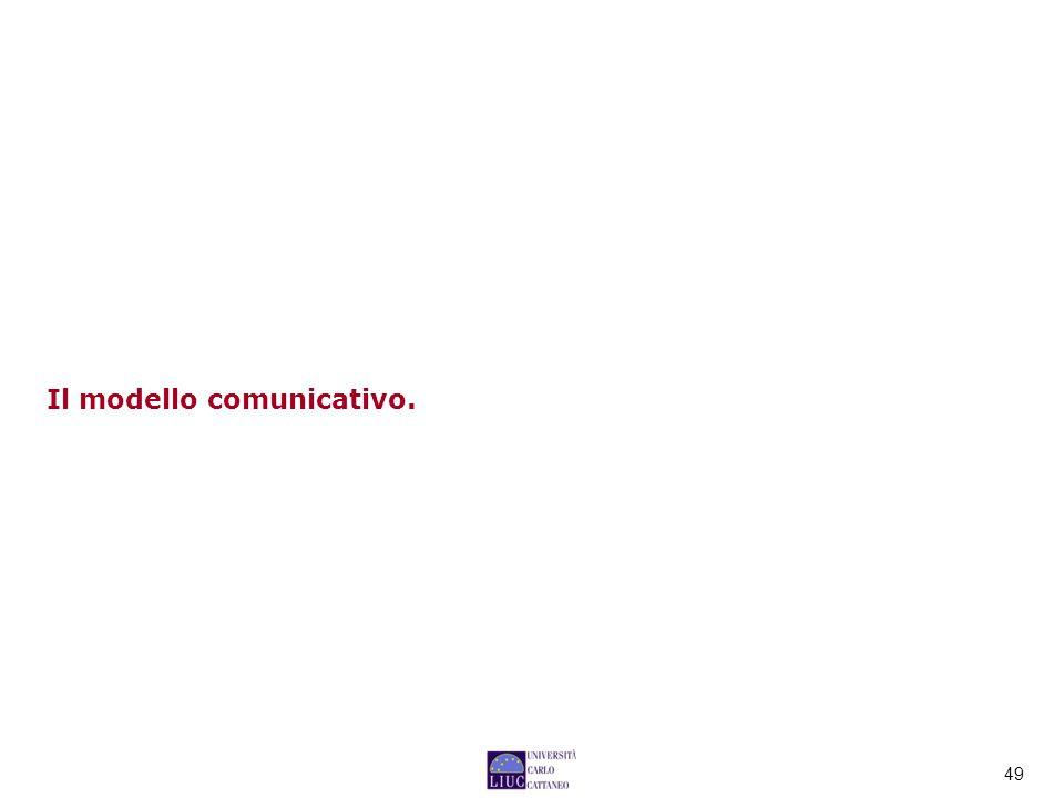 49 Il modello comunicativo.