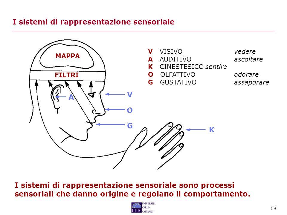 58 I sistemi di rappresentazione sensoriale V VISIVOvedere A AUDITIVOascoltare K CINESTESICOsentire O OLFATTIVOodorare G GUSTATIVOassaporare MAPPA FILTRI V A K O G I sistemi di rappresentazione sensoriale sono processi sensoriali che danno origine e regolano il comportamento.
