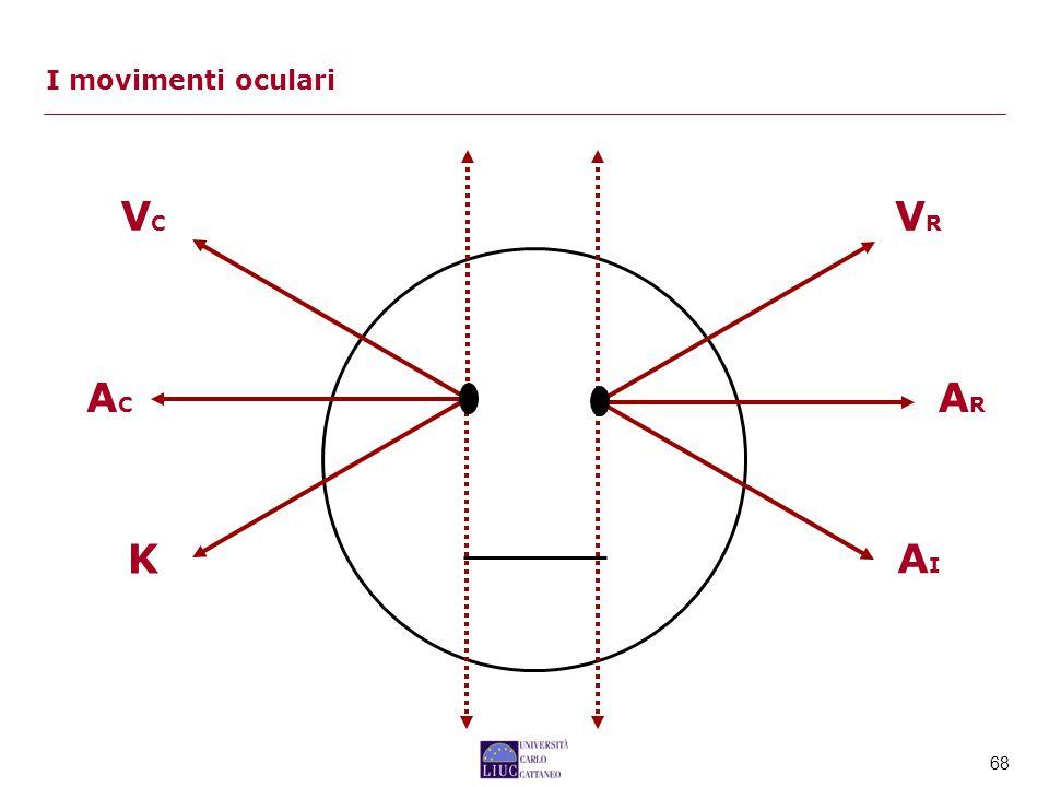 68 I movimenti oculari VCVC VRVR ARAR ACAC K AIAI