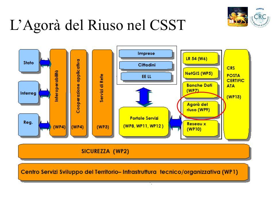 L'Agorà del Riuso nel CSST