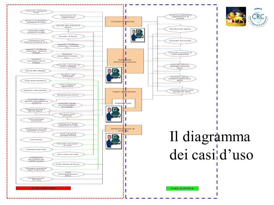 Il diagramma dei casi d'uso