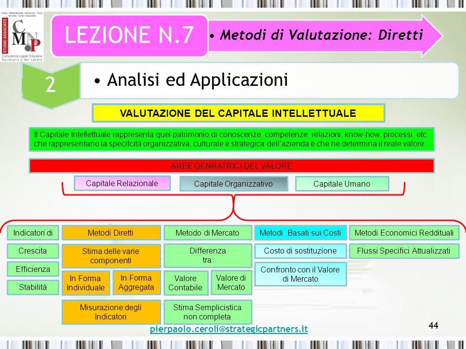 pierpaolo.ceroli@strategicpartners.it 44 Metodi di Valutazione: Diretti LEZIONE N.7 2 Analisi ed Applicazioni VALUTAZIONE DEL CAPITALE INTELLETTUALE AREE GENRATRICI DEL VALORE Indicatori di Capitale Relazionale Capitale OrganizzativoCapitale Umano Metodi DirettiMetodo di MercatoMetodi Basati sui CostiMetodi Economici Reddituali Flussi Specifici AttualizzatiCosto di sostituzione Confronto con il Valore di Mercato Differenza tra Valore Contabile Valore di Mercato Stima Semplicistica non completa Stima delle varie componenti In Forma Individuale In Forma Aggregata Misurazione degli Indicatori Crescita Efficienza Stabilità Il Capitale Intellettuale rappresenta quel patrimonio di conoscenze, competenze, relazioni, know-how, processi, etc.