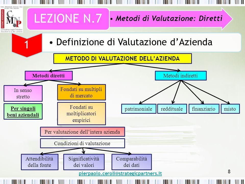 pierpaolo.ceroli@strategicpartners.it 8 Metodi di Valutazione: Diretti LEZIONE N.7 1 Definizione di Valutazione d'Azienda METODO DI VALUTAZIONE DELL'AZIENDA Metodi direttiMetodi indiretti In senso stretto Per singoli beni aziendali Fondati su multipli di mercato Fondati su moltiplicatori empirici Per valutazione dell'intera azienda Condizioni di valutazione Attendibilità della fonte Significatività dei valori Comparabilità dei dati patrimonialeredditualefinanziariomisto
