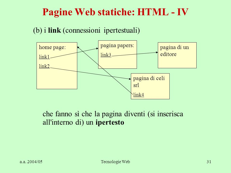 a.a. 2004/05Tecnologie Web31 Pagine Web statiche: HTML - IV home page: link1 link2 pagina papers: link3 pagina di un editore pagina di celi srl link4