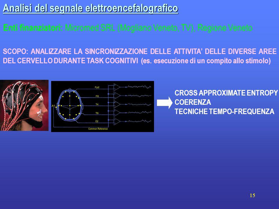 15 Analisi del segnale elettroencefalografico CROSS APPROXIMATE ENTROPY COERENZA TECNICHE TEMPO-FREQUENZA SCOPO: ANALIZZARE LA SINCRONIZZAZIONE DELLE ATTIVITA' DELLE DIVERSE AREE DEL CERVELLO DURANTE TASK COGNITIVI (es.