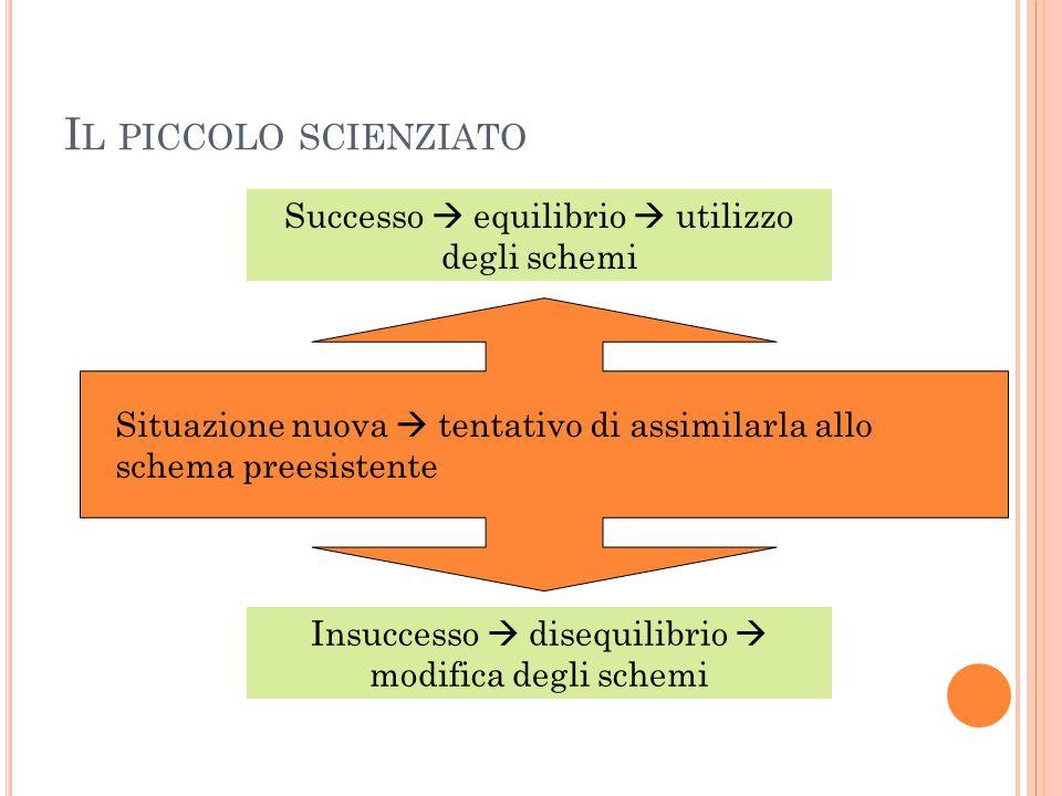 I L PICCOLO SCIENZIATO Situazione nuova  tentativo di assimilarla allo schema preesistente Successo  equilibrio  utilizzo degli schemi Insuccesso  disequilibrio  modifica degli schemi