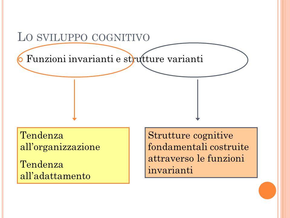 L O SVILUPPO COGNITIVO Funzioni invarianti e strutture varianti Tendenza all'organizzazione Tendenza all'adattamento Strutture cognitive fondamentali costruite attraverso le funzioni invarianti