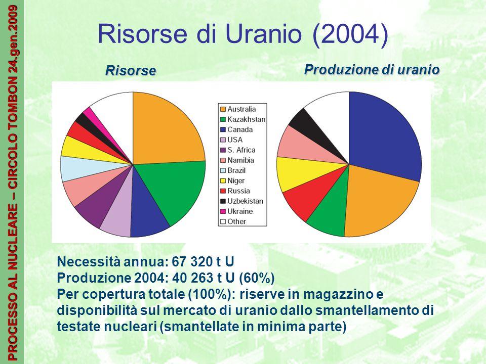 PROCESSO AL NUCLEARE – CIRCOLO TOMBON 24.gen.2009 Risorse di Uranio (2004) Risorse Produzione di uranio Necessità annua: 67 320 t U Produzione 2004: 40 263 t U (60%) Per copertura totale (100%): riserve in magazzino e disponibilità sul mercato di uranio dallo smantellamento di testate nucleari (smantellate in minima parte)