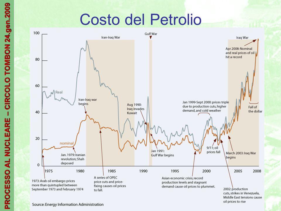 PROCESSO AL NUCLEARE – CIRCOLO TOMBON 24.gen.2009 Costo del Petrolio