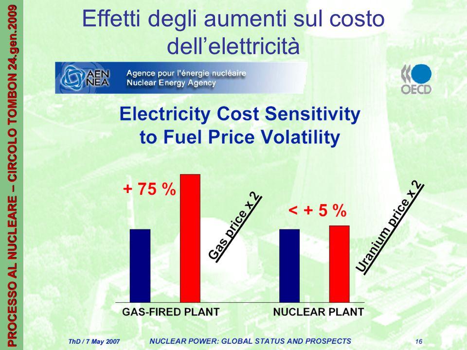 PROCESSO AL NUCLEARE – CIRCOLO TOMBON 24.gen.2009 Effetti degli aumenti sul costo dell'elettricità