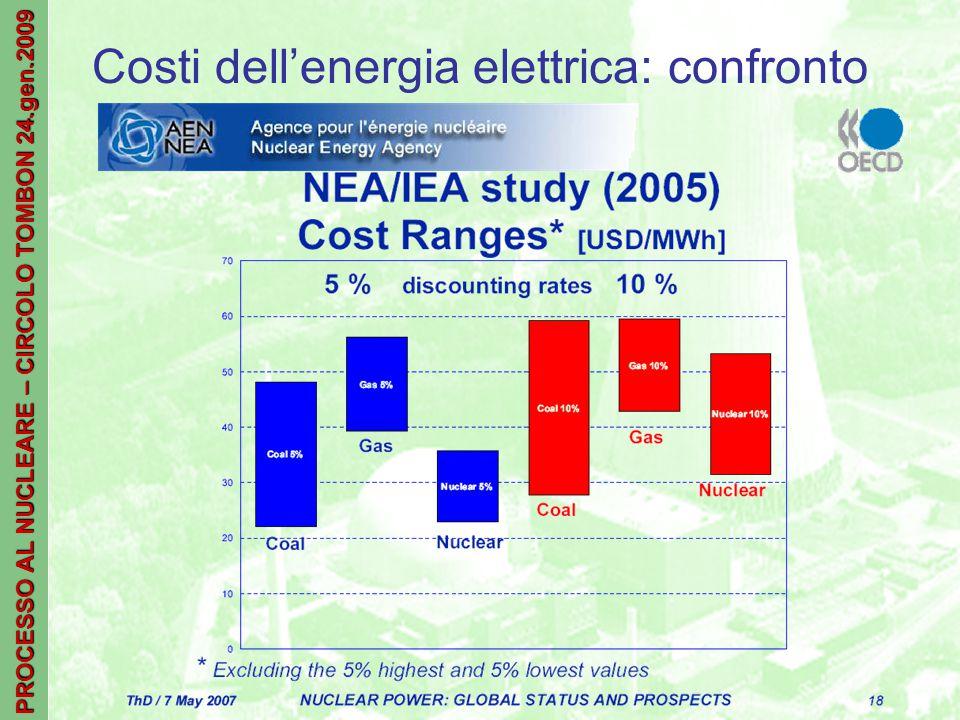 PROCESSO AL NUCLEARE – CIRCOLO TOMBON 24.gen.2009 Costi dell'energia elettrica: confronto