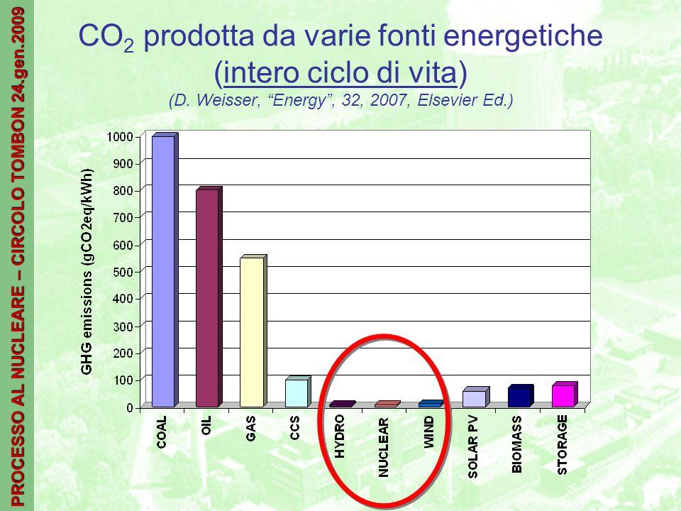 PROCESSO AL NUCLEARE – CIRCOLO TOMBON 24.gen.2009 CO 2 prodotta da varie fonti energetiche (intero ciclo di vita) (D.