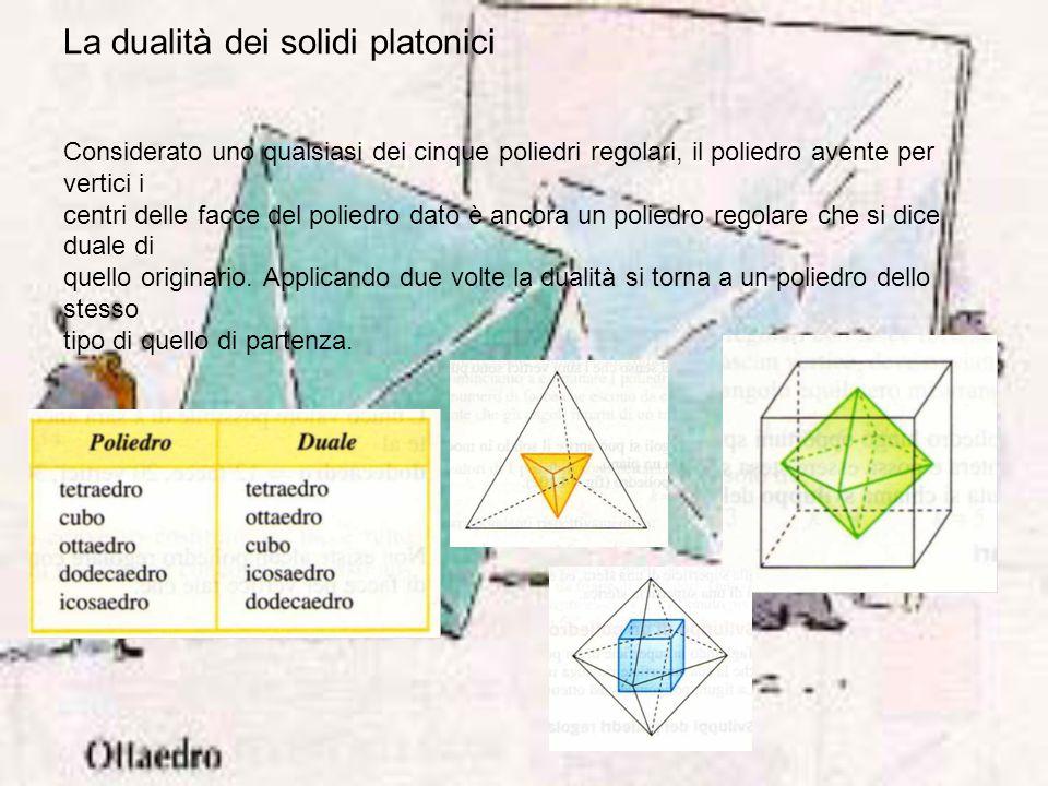 La dualità dei solidi platonici Considerato uno qualsiasi dei cinque poliedri regolari, il poliedro avente per vertici i centri delle facce del polied