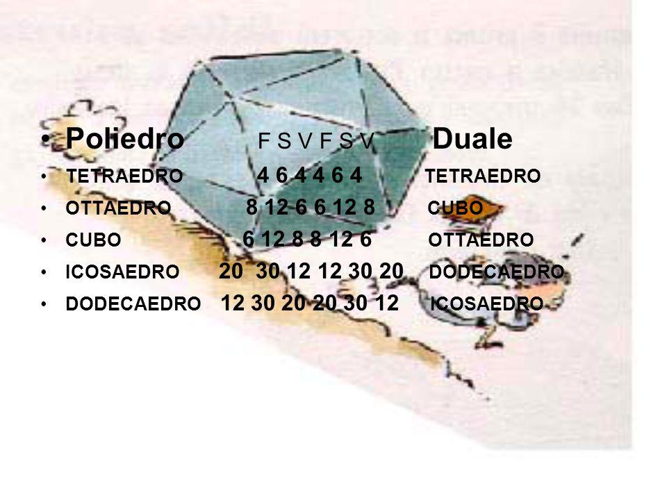 Poliedro F S V F S V Duale TETRAEDRO 4 6 4 4 6 4 TETRAEDRO OTTAEDRO 8 12 6 6 12 8 CUBO CUBO 6 12 8 8 12 6 OTTAEDRO ICOSAEDRO 20 30 12 12 30 20 DODECAE