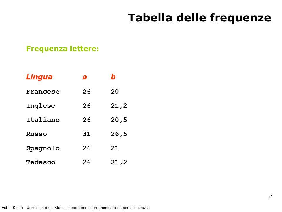 Fabio Scotti – Università degli Studi – Laboratorio di programmazione per la sicurezza 12 Tabella delle frequenze Frequenza lettere: Lingua a b France