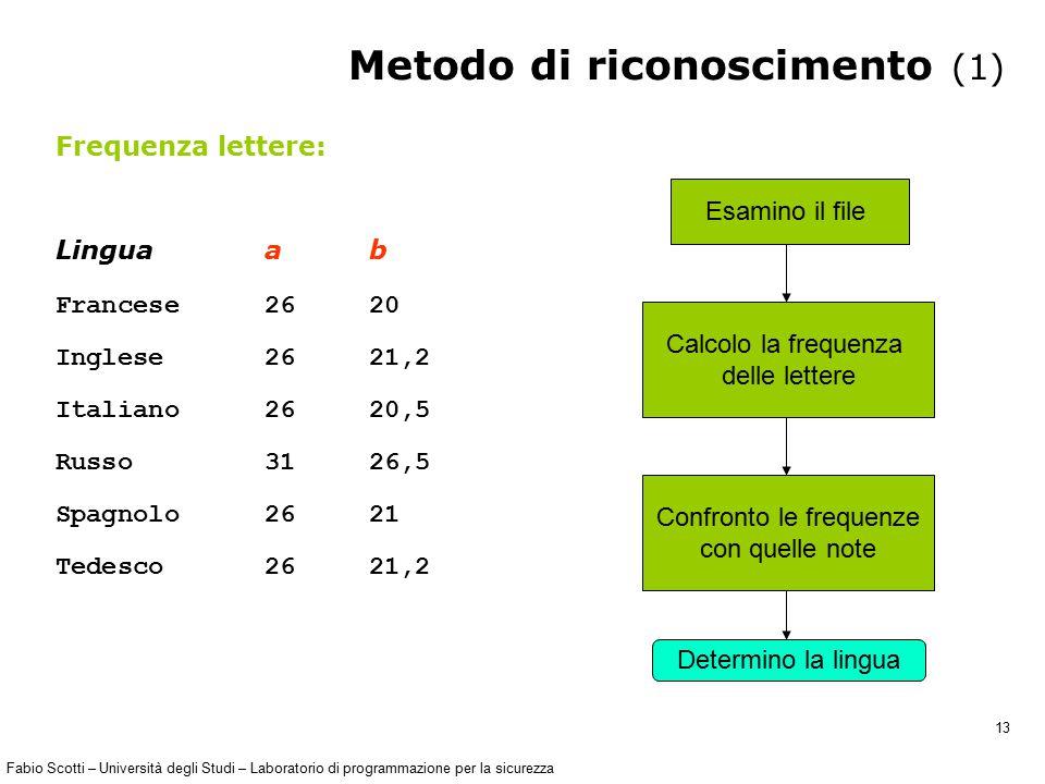 Fabio Scotti – Università degli Studi – Laboratorio di programmazione per la sicurezza 13 Metodo di riconoscimento (1) Frequenza lettere: Lingua a b F