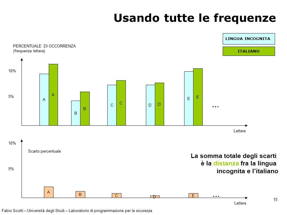 Fabio Scotti – Università degli Studi – Laboratorio di programmazione per la sicurezza 15 Usando tutte le frequenze A A B B C C D D E E … PERCENTUALE DI OCCORRENZA (frequenza lettera) 10% 5% A B C D E … Scarto percentuale 10% 5% Lettere LINGUA INCOGNITA ITALIANO La somma totale degli scarti è la distanza fra la lingua incognita e l'italiano