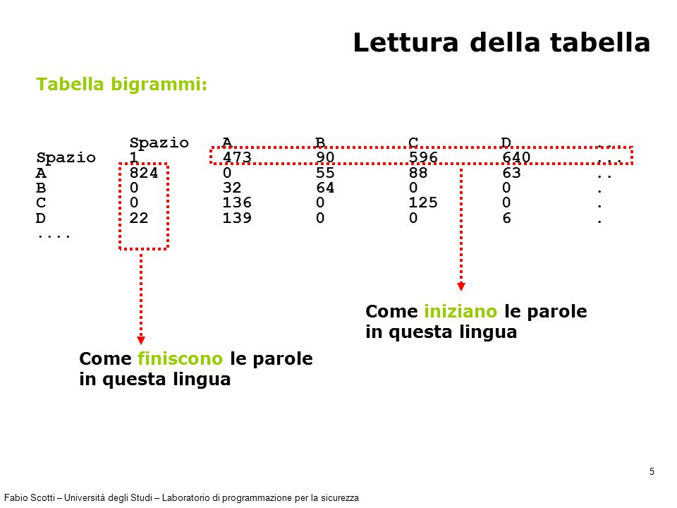 Fabio Scotti – Università degli Studi – Laboratorio di programmazione per la sicurezza 26 Rottura del codice con sostituzione (3) In primis si cerca di associare le vocali (frequenza maggiore) guardando le frequenze di lettera, poi le consonanti.