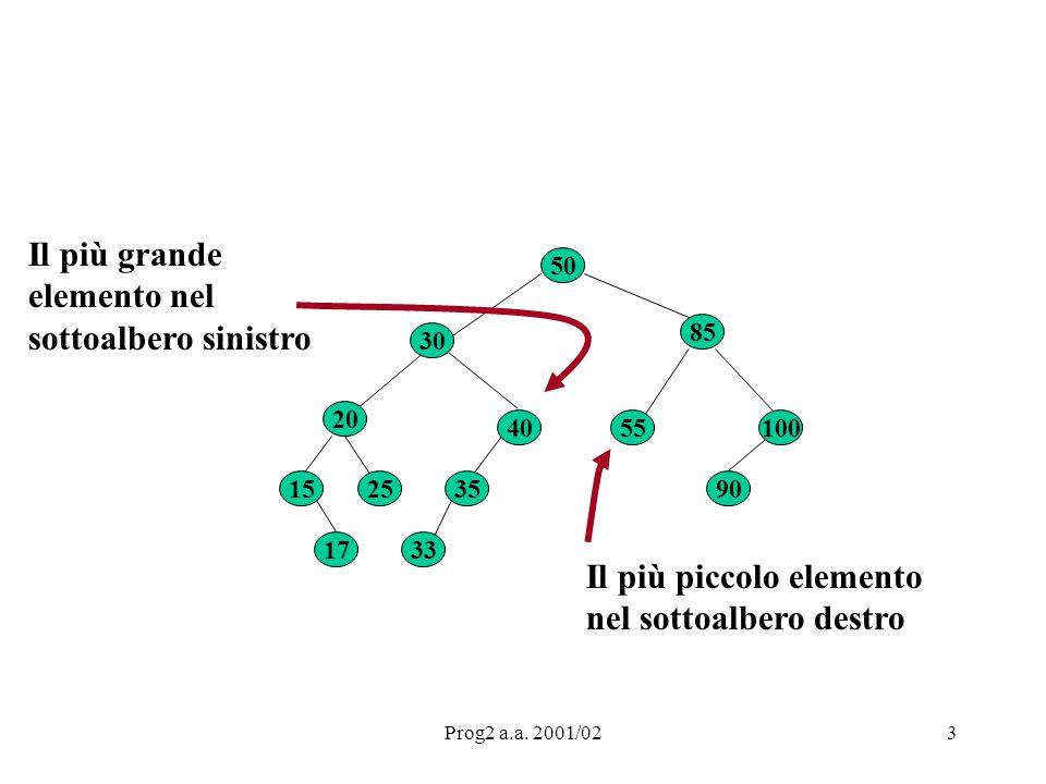 Prog2 a.a.