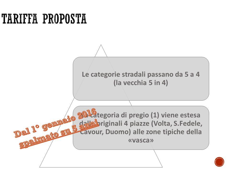 Le categorie stradali passano da 5 a 4 (la vecchia 5 in 4) La categoria di pregio (1) viene estesa dalle originali 4 piazze (Volta, S.Fedele, Cavour, Duomo) alle zone tipiche della «vasca»