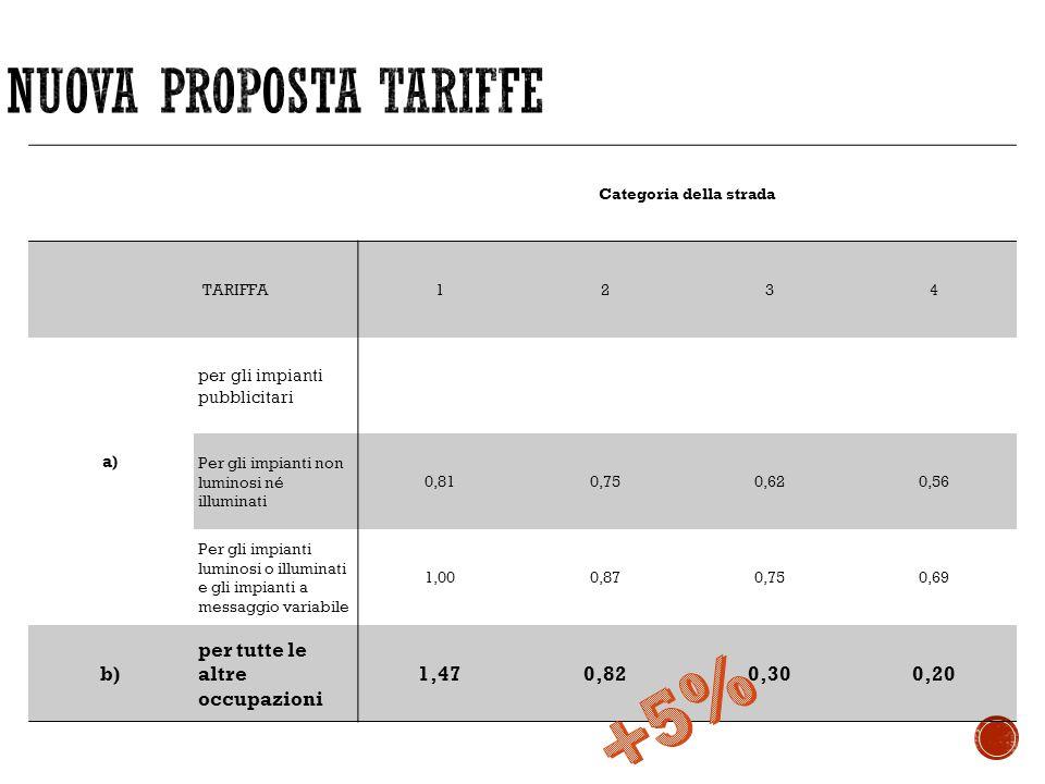 Categoria della strada TARIFFA1234 a) per gli impianti pubblicitari Per gli impianti non luminosi né illuminati 0,810,750,620,56 Per gli impianti lumi