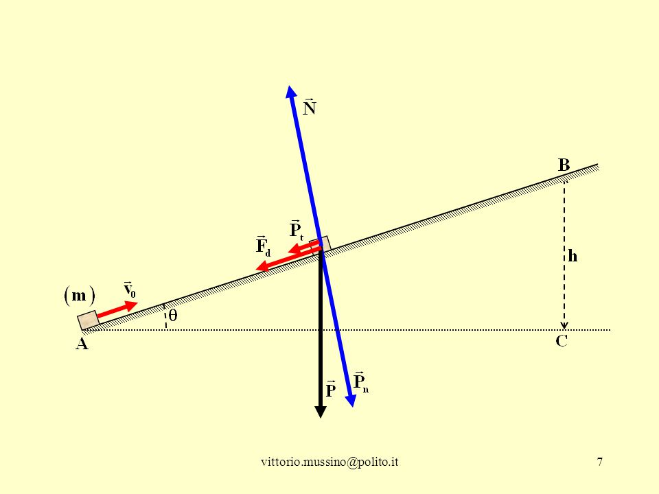 8 la forza peso ha direzione normale all'orizzontale e presenta due componenti rispetto agli assi del riferimento l'azione esercitata dalla massa sul piano è pari a P n e la reazione del piano sulla massa è uguale a P n, ma di verso opposto la forza di attrito dinamico vale ─Descrizione analitica del moto: la forza peso è una forza conservativa, la forza di attrito non lo è.