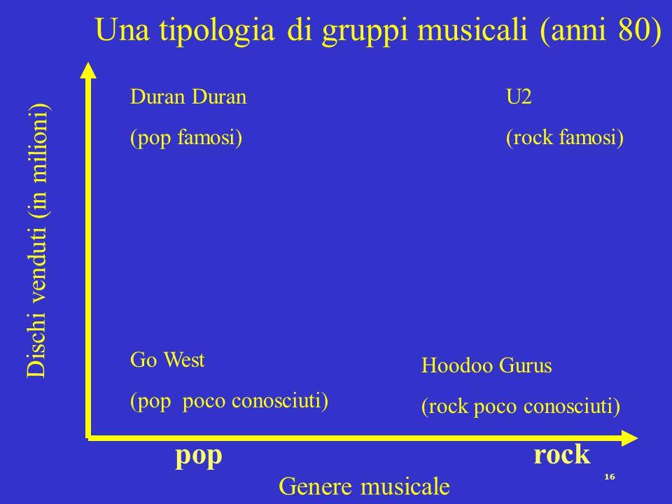 15 Una classificazione di gruppi musicali (anni 80) Genere musicale Duran U2 rock pop