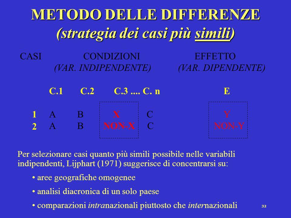 31 METODO DELLE DIFFERENZE (strategia dei casi più simili) Si selezionano casi (per controllare una affermazione causale) in cui:  la variabile dipen