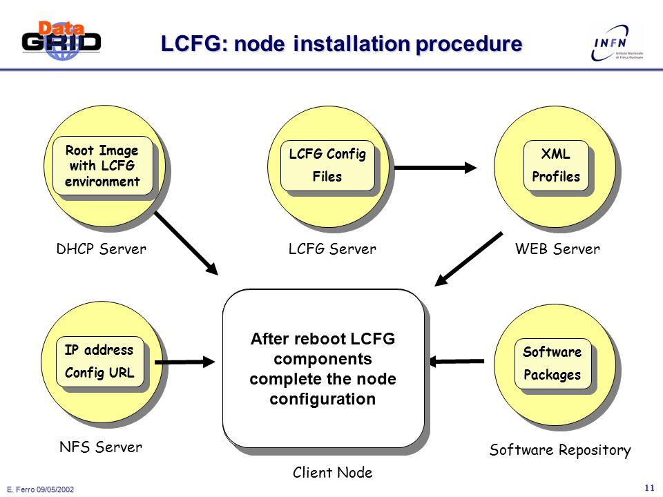 E. Ferro 09/05/2002 10 LCFG: componenti custom  LCFG mette a disposizione i componenti per gestire tutti i servizi standard di una macchina: inet, sy