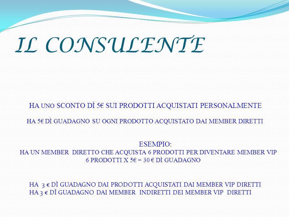IL CONSULENTE HA UNO SCONTO DÌ 5€ SUI PRODOTTI ACQUISTATI PERSONALMENTE HA 5€ DÌ GUADAGNO SU OGNI PRODOTTO ACQUISTATO DAI MEMBER DIRETTI ESEMPIO: HA UN MEMBER DIRETTO CHE ACQUISTA 6 PRODOTTI PER DIVENTARE MEMBER VIP 6 PRODOTTI X 5€ = 30 € DÌ GUADAGNO HA 3 € DÌ GUADAGNO DAI PRODOTTI ACQUISTATI DAI MEMBER VIP DIRETTI HA 3 € DÌ GUADAGNO DAI MEMBER INDIRETTI DEI MEMBER VIP DIRETTI