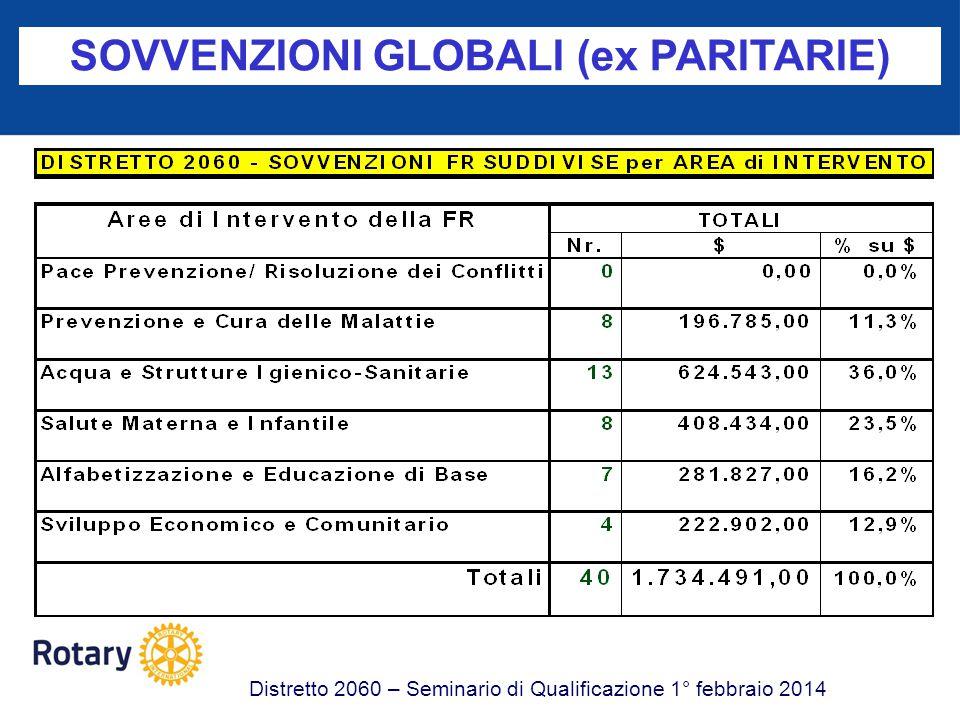 SOVVENZIONI GLOBALI (ex PARITARIE) Distretto 2060 – Seminario di Qualificazione 1° febbraio 2014 CC Comprendere i requisiti di qualificazione