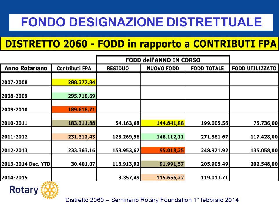 FONDO DESIGNAZIONE DISTRETTUALE Distretto 2060 – Seminario Rotary Foundation 1° febbraio 2014 CC Comprendere i requisiti di qualificazione