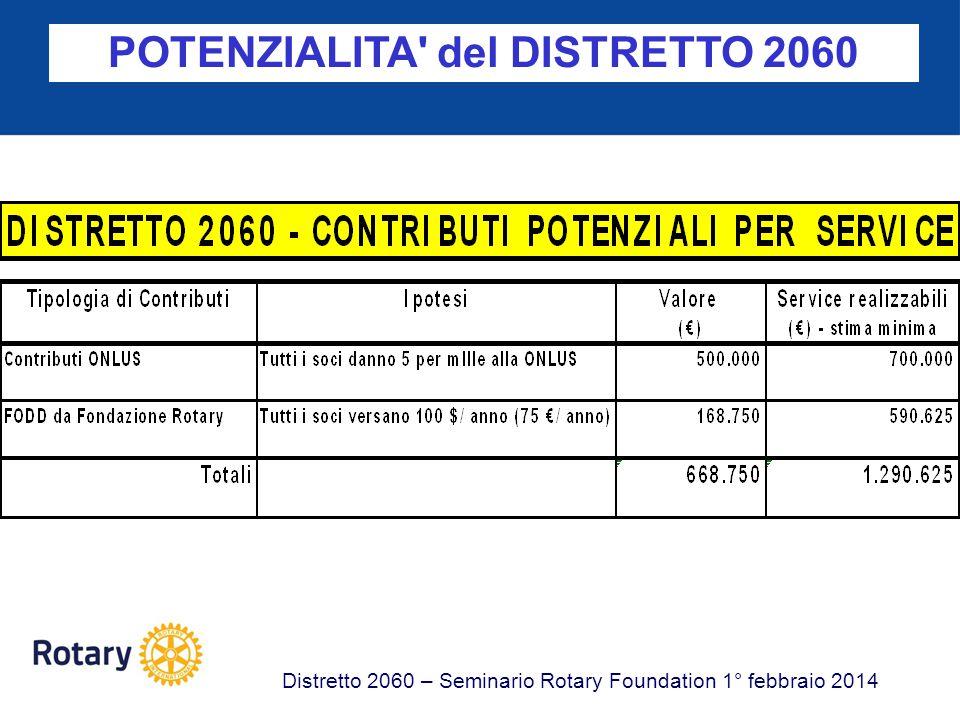 POTENZIALITA del DISTRETTO 2060 Distretto 2060 – Seminario Rotary Foundation 1° febbraio 2014