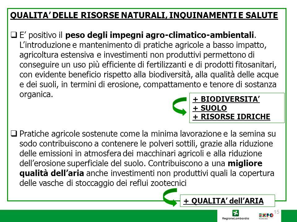 15 QUALITA' DELLE RISORSE NATURALI, INQUINAMENTI E SALUTE  E' positivo il peso degli impegni agro-climatico-ambientali.