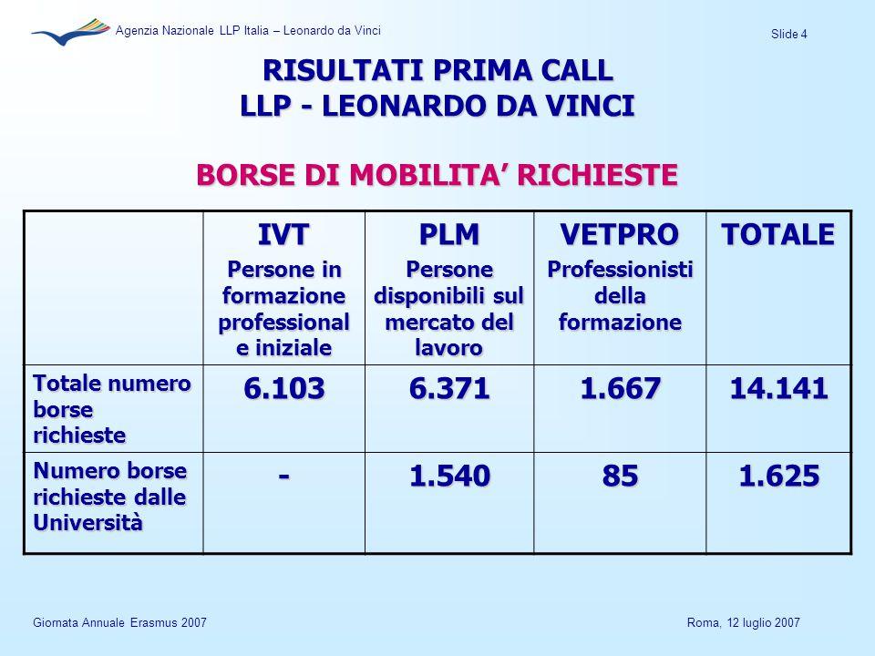 Slide 4 Agenzia Nazionale LLP Italia – Leonardo da Vinci Giornata Annuale Erasmus 2007Roma, 12 luglio 2007 RISULTATI PRIMA CALL LLP - LEONARDO DA VINCI BORSE DI MOBILITA' RICHIESTE IVT Persone in formazione professional e iniziale PLM Persone disponibili sul mercato del lavoro VETPRO Professionisti della formazione TOTALE Totale numero borse richieste 6.1036.3711.66714.141 Numero borse richieste dalle Università -1.540851.625