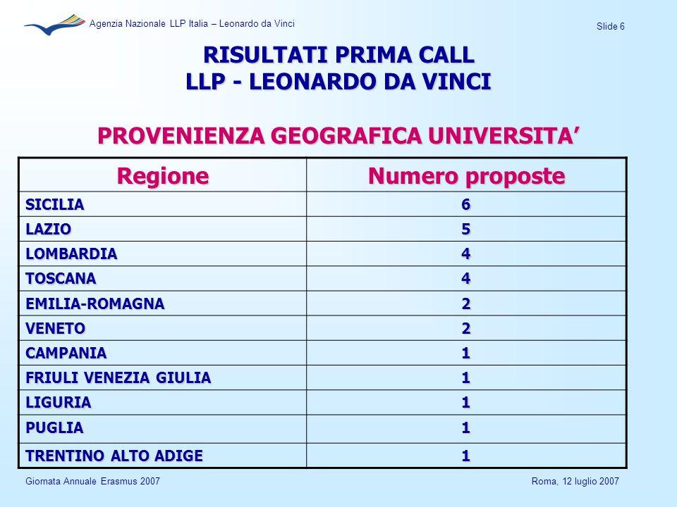 Slide 6 Agenzia Nazionale LLP Italia – Leonardo da Vinci Giornata Annuale Erasmus 2007Roma, 12 luglio 2007 RISULTATI PRIMA CALL LLP - LEONARDO DA VINCI PROVENIENZA GEOGRAFICA UNIVERSITA' Regione Numero proposte SICILIA6 LAZIO5 LOMBARDIA4 TOSCANA4 EMILIA-ROMAGNA2 VENETO2 CAMPANIA1 FRIULI VENEZIA GIULIA 1 LIGURIA1 PUGLIA1 TRENTINO ALTO ADIGE 1