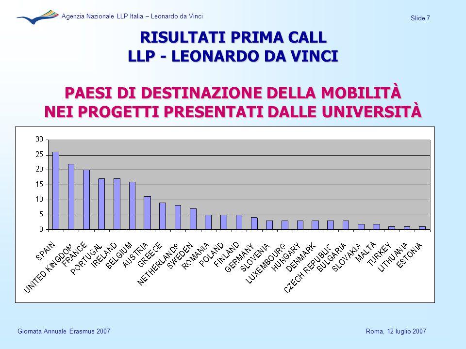 Slide 7 Agenzia Nazionale LLP Italia – Leonardo da Vinci Giornata Annuale Erasmus 2007Roma, 12 luglio 2007 RISULTATI PRIMA CALL LLP - LEONARDO DA VINCI PAESI DI DESTINAZIONE DELLA MOBILITÀ NEI PROGETTI PRESENTATI DALLE UNIVERSITÀ