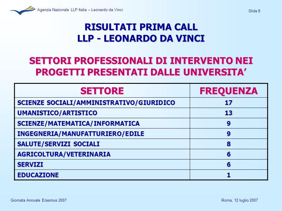 Slide 8 Agenzia Nazionale LLP Italia – Leonardo da Vinci Giornata Annuale Erasmus 2007Roma, 12 luglio 2007 RISULTATI PRIMA CALL LLP - LEONARDO DA VINCI SETTORI PROFESSIONALI DI INTERVENTO NEI PROGETTI PRESENTATI DALLE UNIVERSITA' SETTOREFREQUENZA SCIENZE SOCIALI/AMMINISTRATIVO/GIURIDICO 17 UMANISTICO/ARTISTICO13 SCIENZE/MATEMATICA/INFORMATICA9 INGEGNERIA/MANUFATTURIERO/EDILE9 SALUTE/SERVIZI SOCIALI 8 AGRICOLTURA/VETERINARIA6 SERVIZI6 EDUCAZIONE1